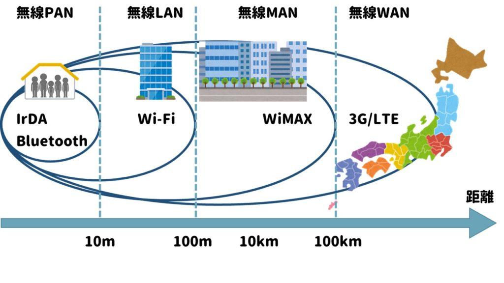 いろいろな無線標準規格と電波の距離