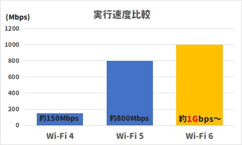 Wi-Fi 6の実行速度は約1Gbpsから