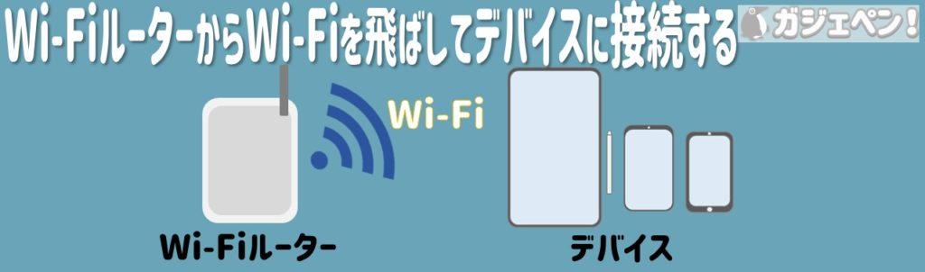 Wi-FiルーターからWi-Fiを飛ばしてデバイスに接続する
