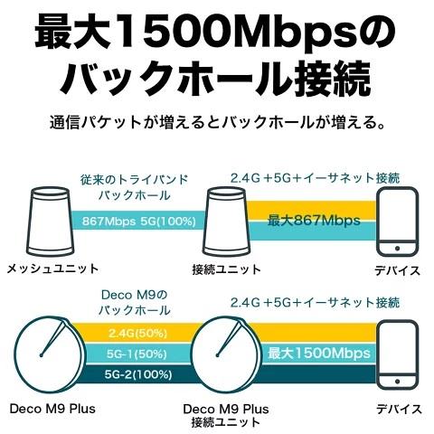 TP-Link  Deco M9 Plus メッシュWi-Fiルーター トライバンド 2ユニット
