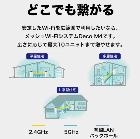 TP-Link Deco M4 メッシュWi-Fiルーター 2ユニット