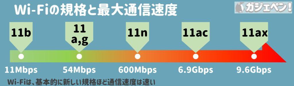 Wi-Fiの規格とそれぞれの最大通信速度